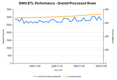 DataFlow-Performance-Overall-Processed-Rows